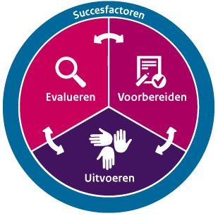 De Gezonde School-aanpak in een cirkel weergegeven, met drie taartpunten: voorbereiden, uitvoeren en evalueren. In n de buitenring staat succesfactoren